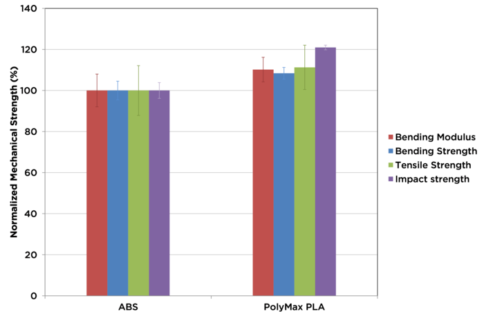 PolyMax PLA Graph